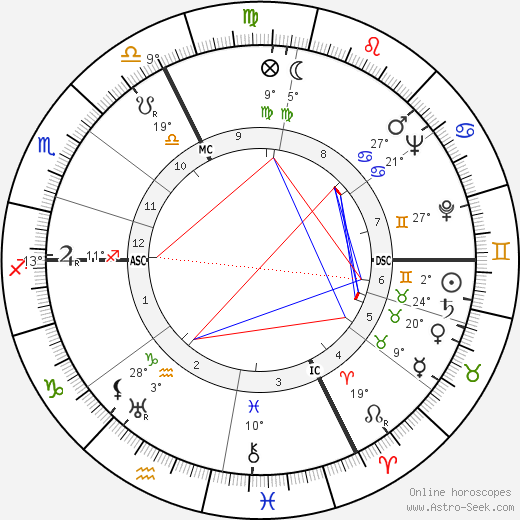 Jean Francois birth chart, biography, wikipedia 2018, 2019