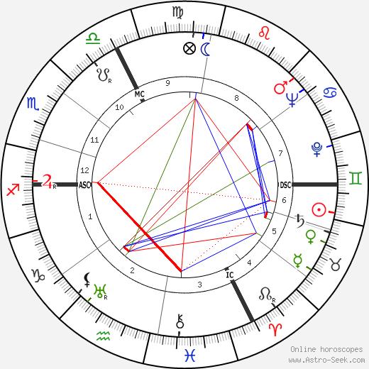 Jean Rene Francaix astro natal birth chart, Jean Rene Francaix horoscope, astrology