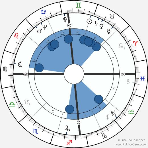 Joan Hammond wikipedia, horoscope, astrology, instagram