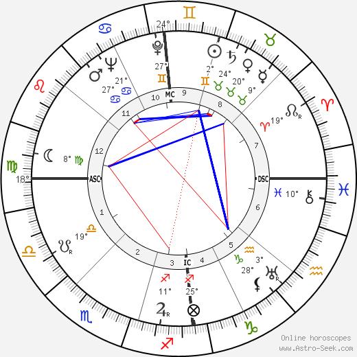 Joan Hammond birth chart, biography, wikipedia 2018, 2019