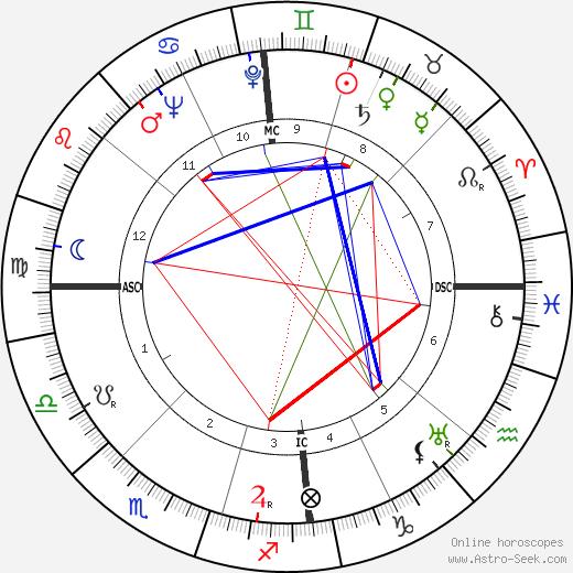 Joan Hammond astro natal birth chart, Joan Hammond horoscope, astrology