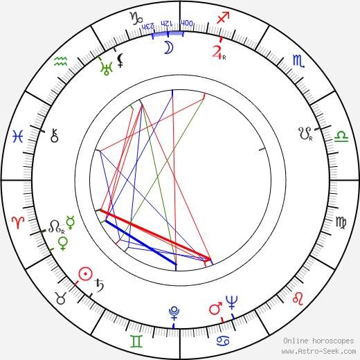 Joe Gray birth chart, Joe Gray astro natal horoscope, astrology