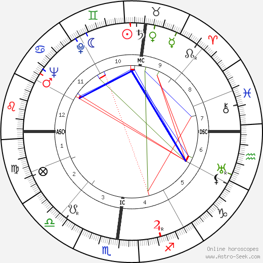 John Crosby tema natale, oroscopo, John Crosby oroscopi gratuiti, astrologia