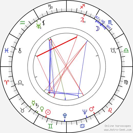John Gilling день рождения гороскоп, John Gilling Натальная карта онлайн