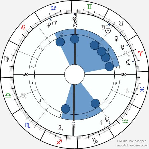John Low Stephen wikipedia, horoscope, astrology, instagram