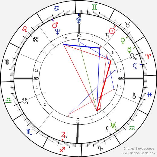 John Low Stephen день рождения гороскоп, John Low Stephen Натальная карта онлайн