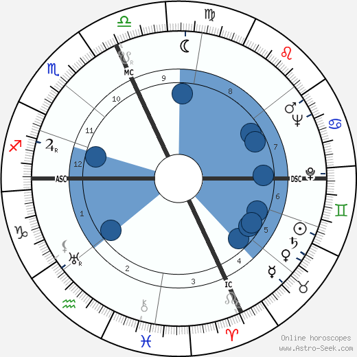 Joseph Anthony wikipedia, horoscope, astrology, instagram