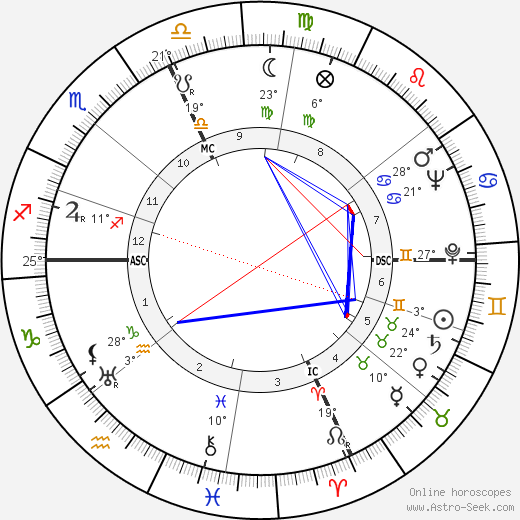 Joseph Anthony birth chart, biography, wikipedia 2019, 2020