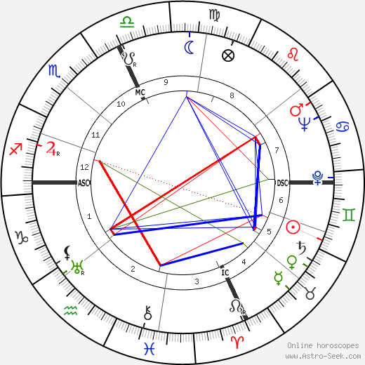 Joseph Anthony birth chart, Joseph Anthony astro natal horoscope, astrology