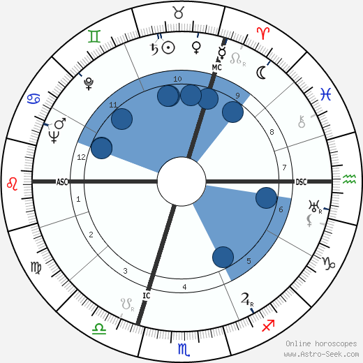 Marcel Henri Thielemans wikipedia, horoscope, astrology, instagram