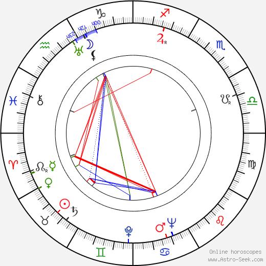 Mária Hojerová astro natal birth chart, Mária Hojerová horoscope, astrology