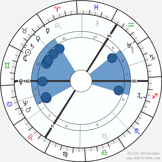 Marie Déa wikipedia, horoscope, astrology, instagram