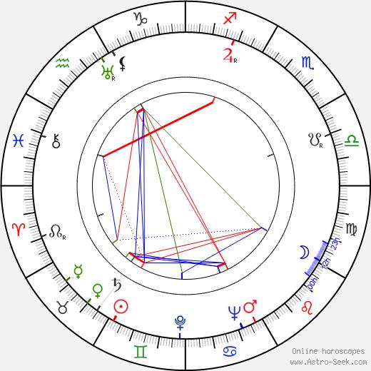 Marius Goring день рождения гороскоп, Marius Goring Натальная карта онлайн
