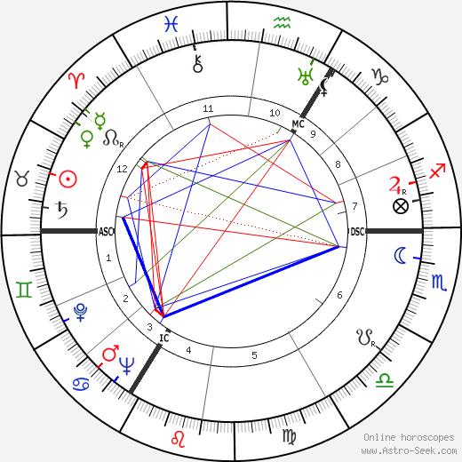 Marten Toonder tema natale, oroscopo, Marten Toonder oroscopi gratuiti, astrologia
