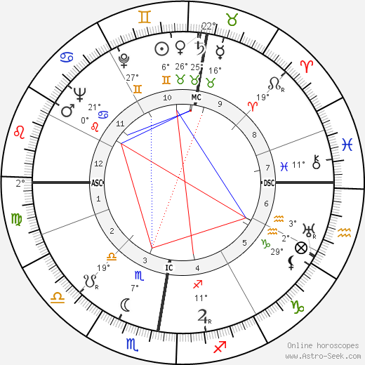 Patrick White birth chart, biography, wikipedia 2019, 2020