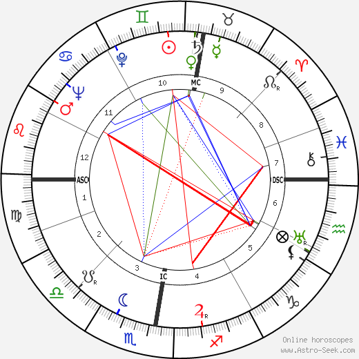 Patrick White astro natal birth chart, Patrick White horoscope, astrology