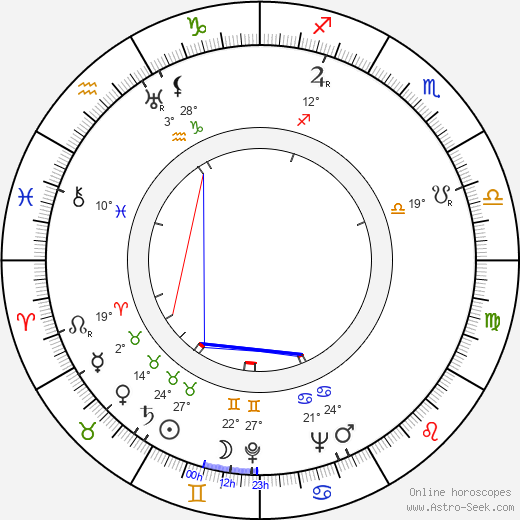 Richard Brooks birth chart, biography, wikipedia 2019, 2020