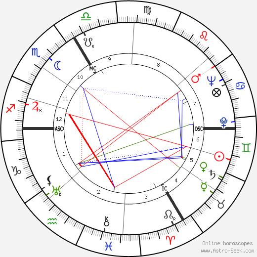 Roger Ikor день рождения гороскоп, Roger Ikor Натальная карта онлайн