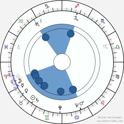 Saara Kalske wikipedia, horoscope, astrology, instagram