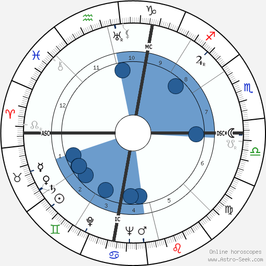 Sam Snead wikipedia, horoscope, astrology, instagram