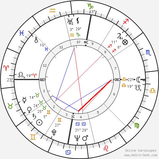 Sam Snead birth chart, biography, wikipedia 2019, 2020