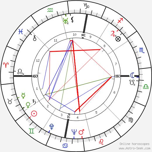 Sam Snead birth chart, Sam Snead astro natal horoscope, astrology