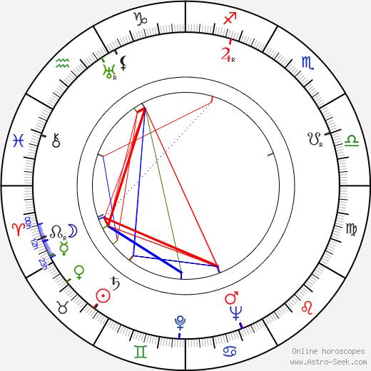 Wolfgang Schleif tema natale, oroscopo, Wolfgang Schleif oroscopi gratuiti, astrologia