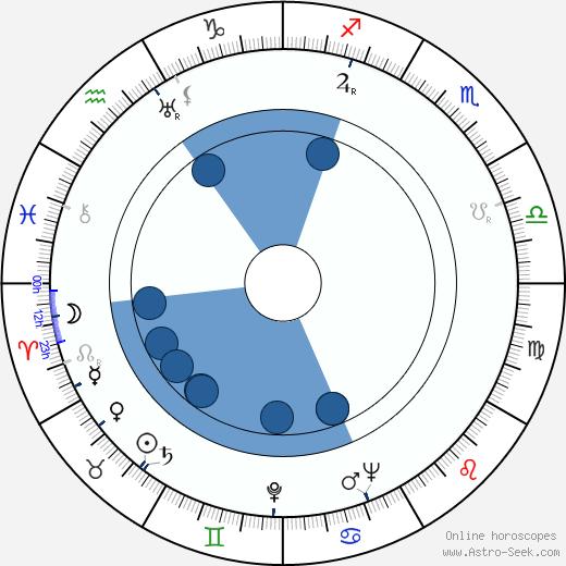 Zoltán Várkonyi wikipedia, horoscope, astrology, instagram