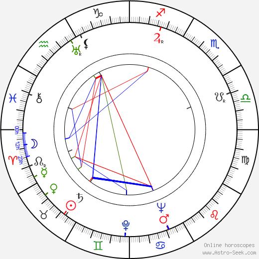 Zoltán Várkonyi birth chart, Zoltán Várkonyi astro natal horoscope, astrology
