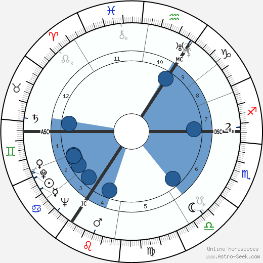 Alan Turing horoscope, astrology, sign, zodiac, date of birth, instagram
