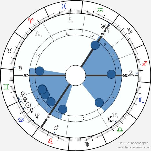 Alan Turing wikipedia, horoscope, astrology, instagram