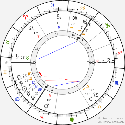 Alan Turing birth chart, biography, wikipedia 2019, 2020