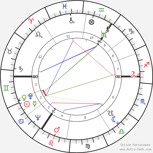 Alan Turing birth chart, Alan Turing astro natal horoscope, astrology