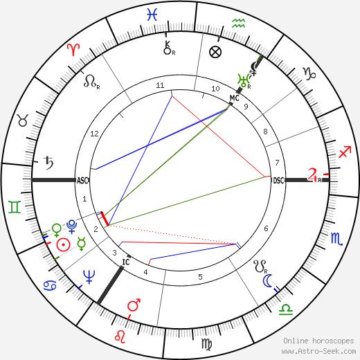 Алан Тьюринг Alan Turing день рождения гороскоп, Alan Turing Натальная карта онлайн
