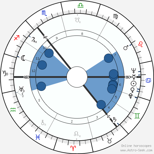 Carl Friedrich von Weizsäcker wikipedia, horoscope, astrology, instagram
