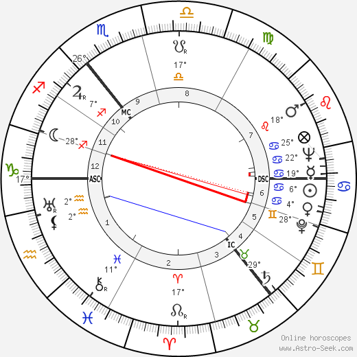 Carl Friedrich von Weizsäcker birth chart, biography, wikipedia 2019, 2020