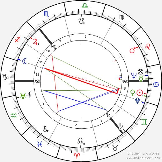 Carl Friedrich von Weizsäcker astro natal birth chart, Carl Friedrich von Weizsäcker horoscope, astrology