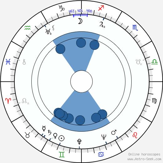 Doris Wishman wikipedia, horoscope, astrology, instagram