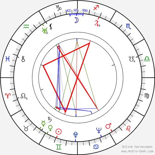 Doris Wishman день рождения гороскоп, Doris Wishman Натальная карта онлайн
