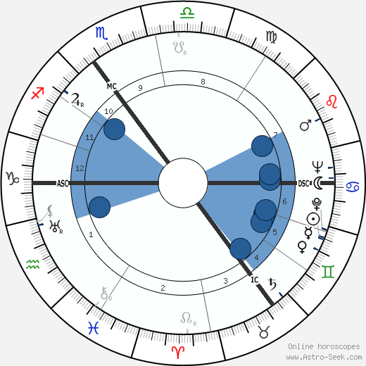 Enoch Powell horoscope, astrology, sign, zodiac, date of birth, instagram