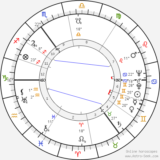 Enoch Powell birth chart, biography, wikipedia 2019, 2020