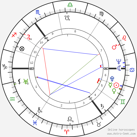 Enoch Powell birth chart, Enoch Powell astro natal horoscope, astrology