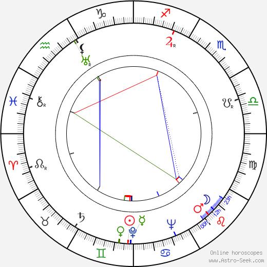 Glenn Morris день рождения гороскоп, Glenn Morris Натальная карта онлайн