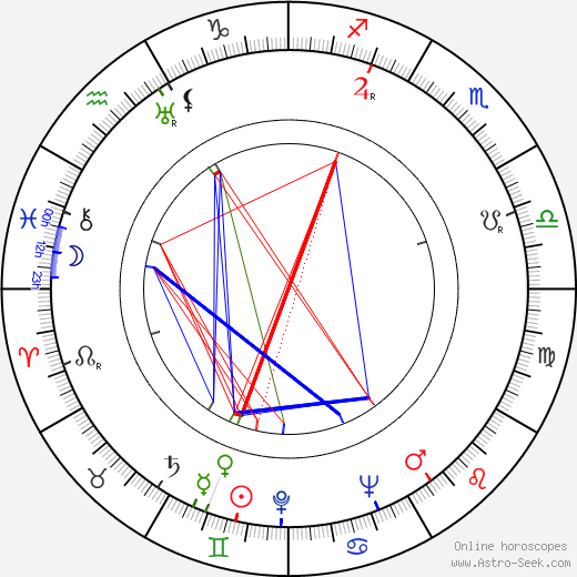 Henry Brandon astro natal birth chart, Henry Brandon horoscope, astrology