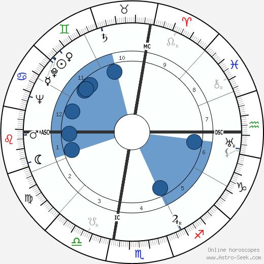 Herman E. Webb wikipedia, horoscope, astrology, instagram