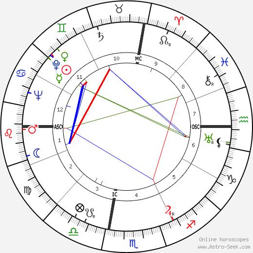 Herman E. Webb день рождения гороскоп, Herman E. Webb Натальная карта онлайн