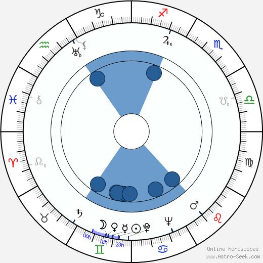 Jessie Lee Fulton wikipedia, horoscope, astrology, instagram