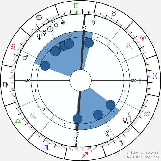John W. Toland wikipedia, horoscope, astrology, instagram