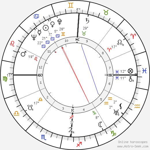 John W. Toland birth chart, biography, wikipedia 2019, 2020