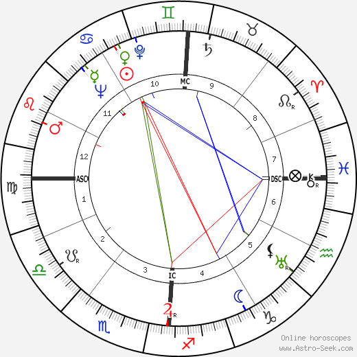 John W. Toland astro natal birth chart, John W. Toland horoscope, astrology